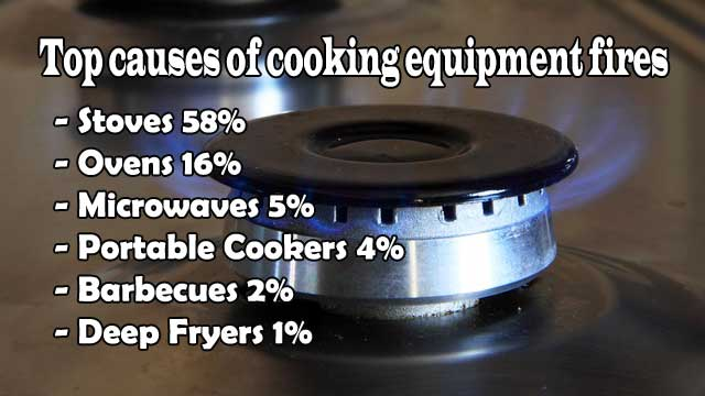 causes of cooking equipment fires