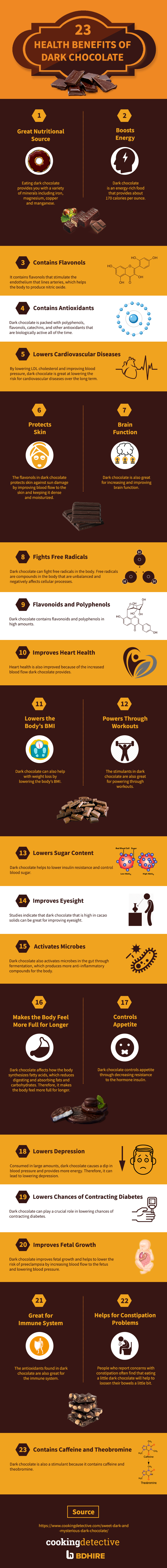 23 Health Benefits of Dark Chocolate Infographics