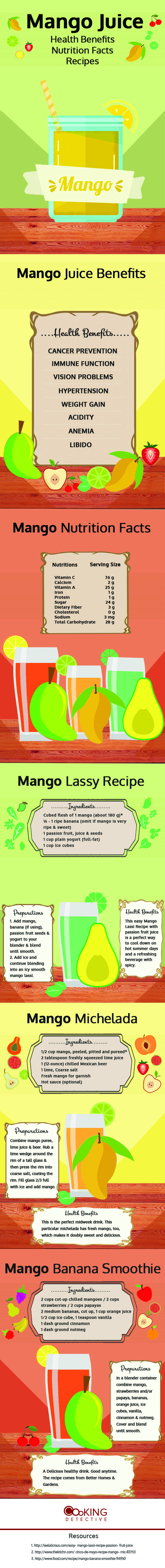 Mango Juice Health Benefits, Nutrition Facts